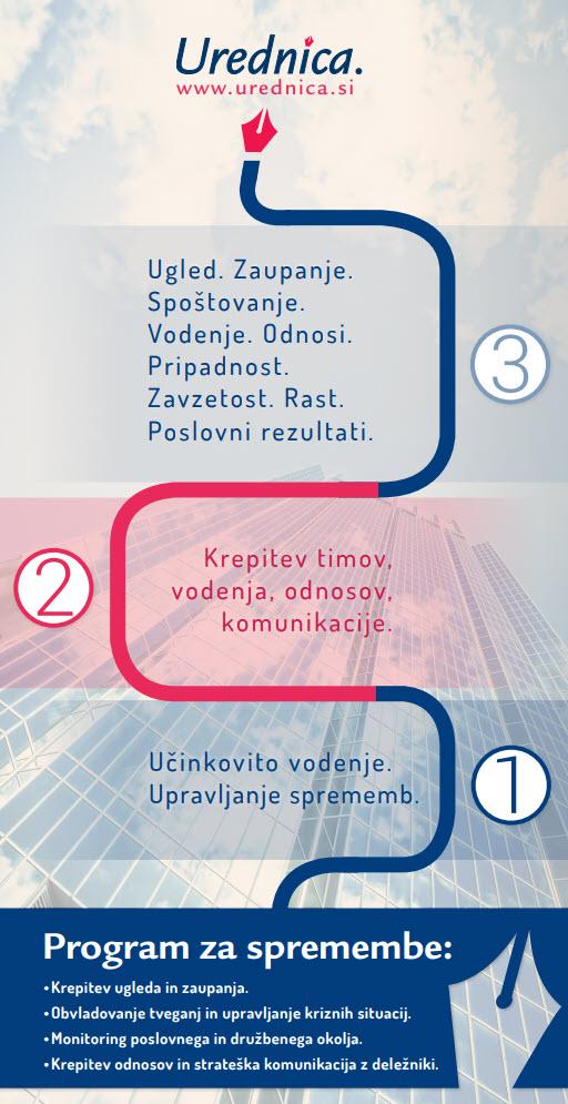 Urednica -program za spremembe